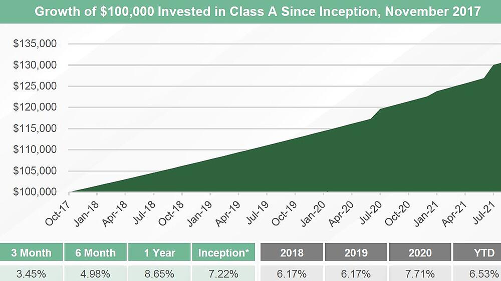 Example of $100,000 invested since inception